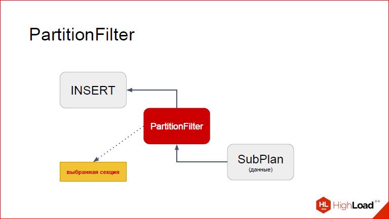 Секционирование PostgreSQL с помощью pg_pathman - 32