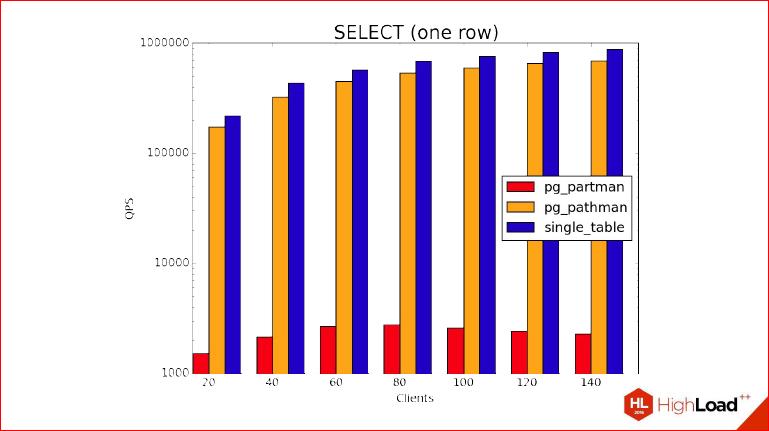 Секционирование PostgreSQL с помощью pg_pathman - 38