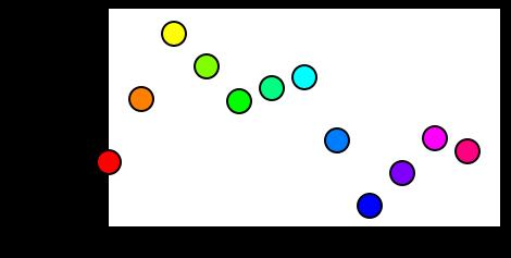 Цвет в дизайне интерфейсов: инструкция по применению - 16