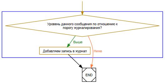 Использование Graphviz для построения блок-схем - 3
