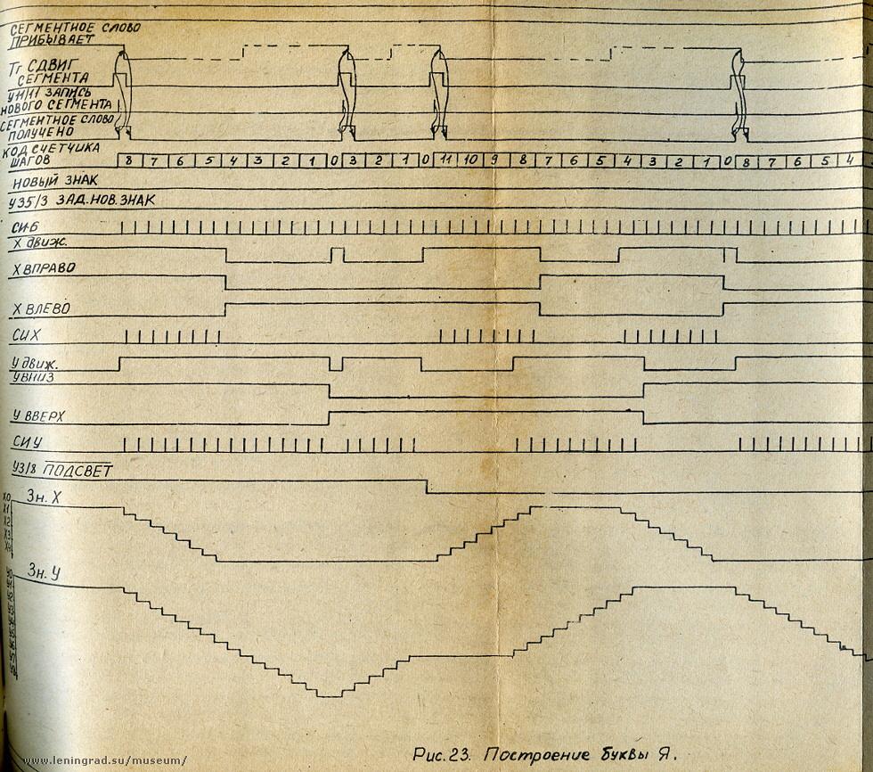 Векторный дисплей РИН-609 - 27
