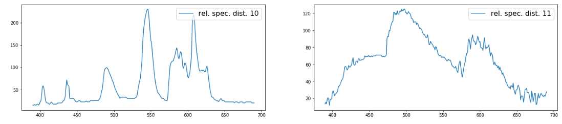 """Восстание МашинLearning"" или совмещаем хобби по Data Science и анализу спектров лампочек - 8"
