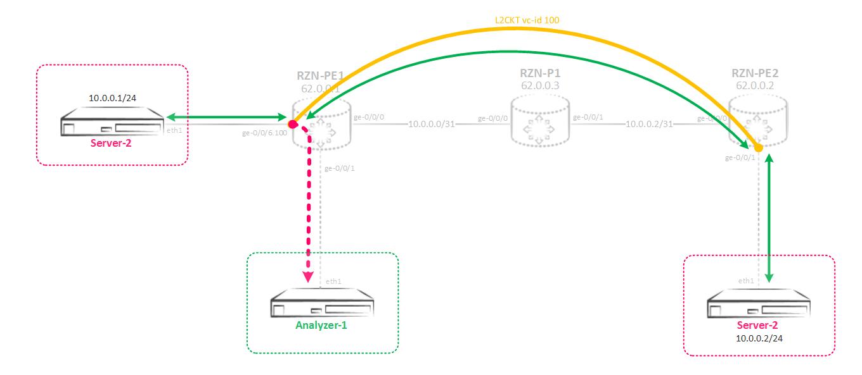 Зеркалирование трафика на Juniper MX - 10