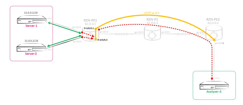 Зеркалирование трафика на Juniper MX - 11