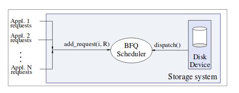 Планировщик ввода - вывода BFQ лучше - 2