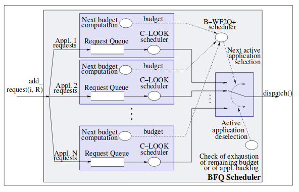 Планировщик ввода - вывода BFQ лучше - 3