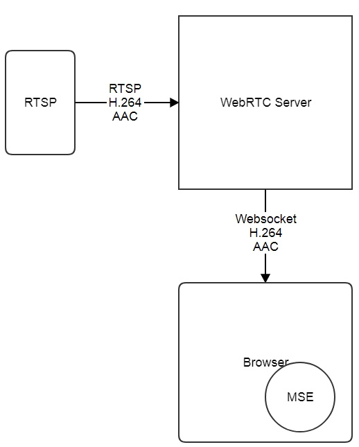 Транслируем WebRTC, RTSP и RTMP потоки на Media Source Extensions по