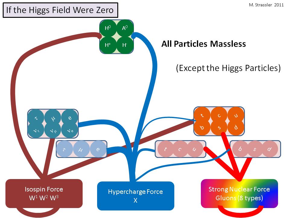 Что было бы, если бы поле Хиггса было нулевым - 2