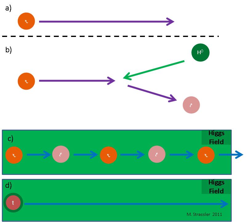 Что было бы, если бы поле Хиггса было нулевым - 4