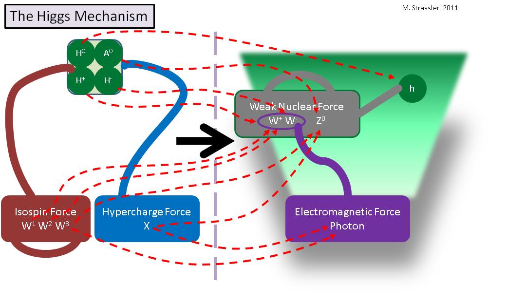 Что было бы, если бы поле Хиггса было нулевым - 6
