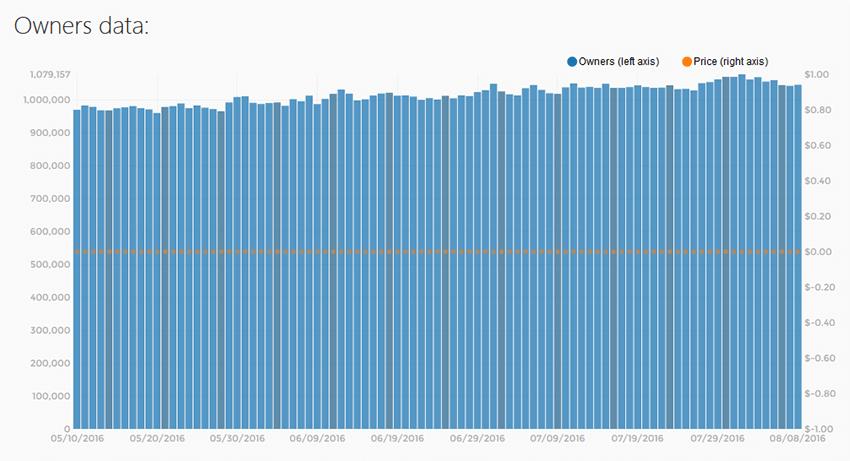 Sakura Clicker ownership stats
