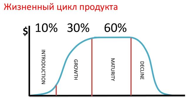 Шпаргалка для предпринимателя по IT-миру - 6