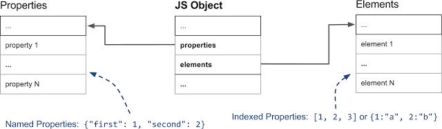 Внутренние механизмы V8 и быстрая работа со свойствами объектов - 2