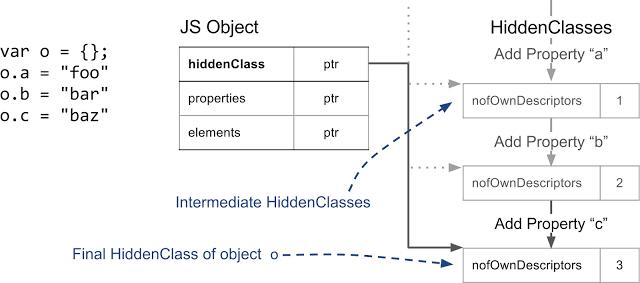 Внутренние механизмы V8 и быстрая работа со свойствами объектов - 4