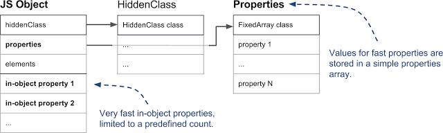 Внутренние механизмы V8 и быстрая работа со свойствами объектов - 7