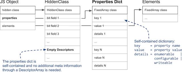 Внутренние механизмы V8 и быстрая работа со свойствами объектов - 8