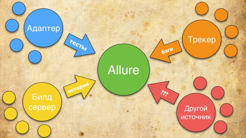 Allure 2: тест-репорты нового поколения - 11