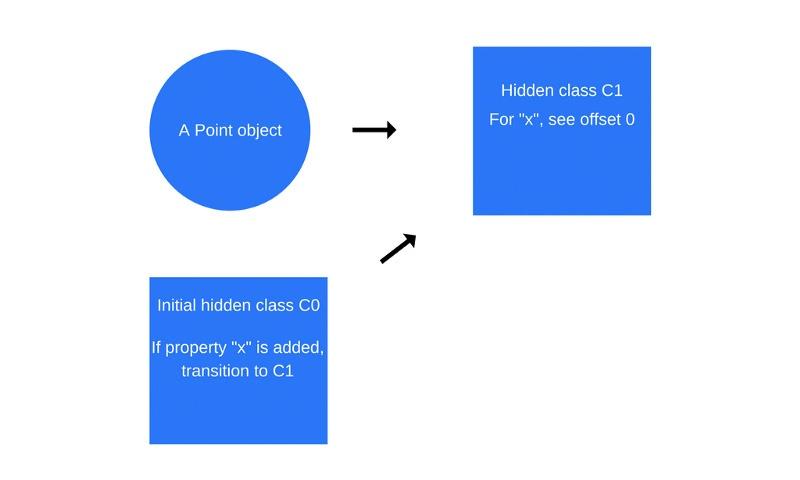 Как работает JS: о внутреннем устройстве V8 и оптимизации кода - 5