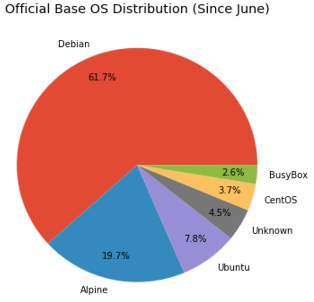 Статистика по базовым операционным системам в образах на Docker Hub - 2