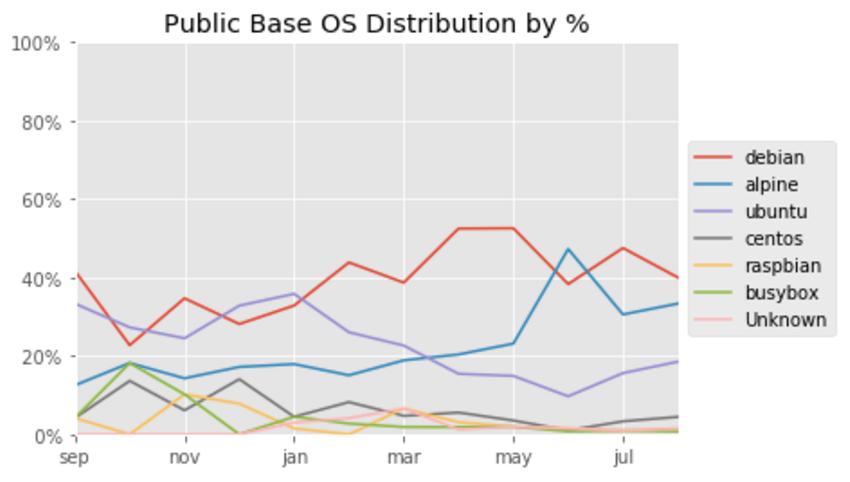 Статистика по базовым операционным системам в образах на Docker Hub - 6
