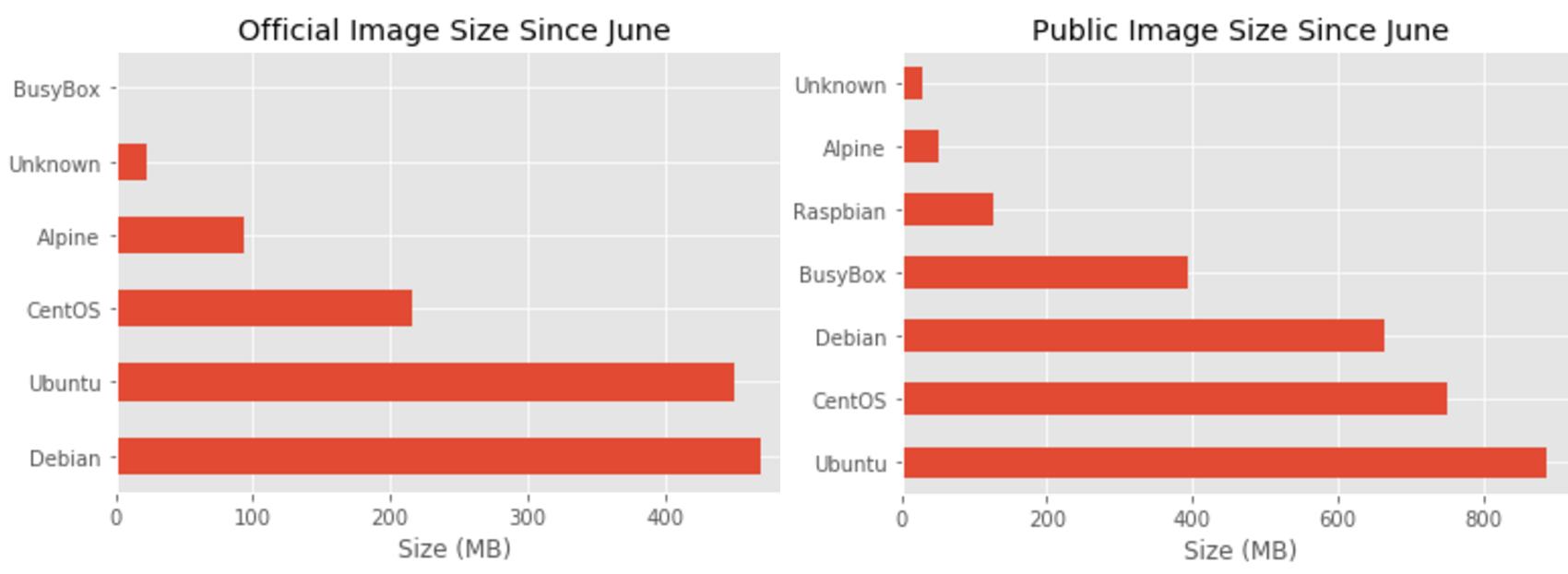 Статистика по базовым операционным системам в образах на Docker Hub - 8