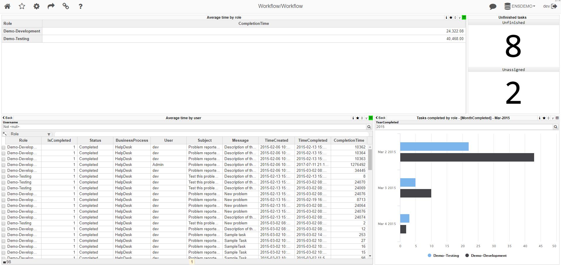 Визуализация данных Ensemble Workflow с помощью InterSystems DeepSee - 5