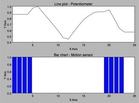 Использование Python для обработки в реальном масштабе времени информации от датчиков, работающих с Arduino - 3