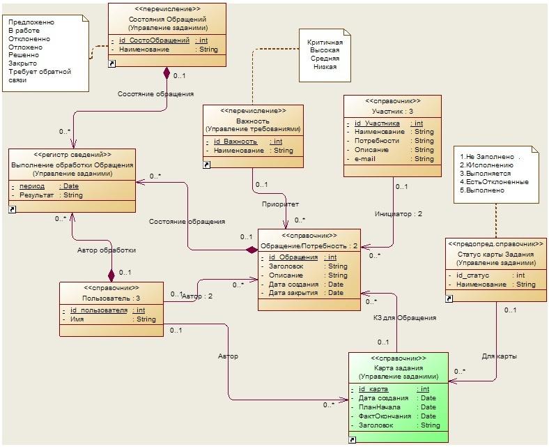 Практика формирования требований в ИТ проектах от А до Я. Часть 5. Сущности предметной области. Немного о стратегиях - 4