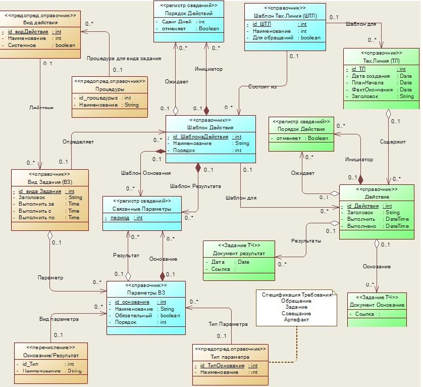 Практика формирования требований в ИТ проектах от А до Я. Часть 5. Сущности предметной области. Немного о стратегиях - 9