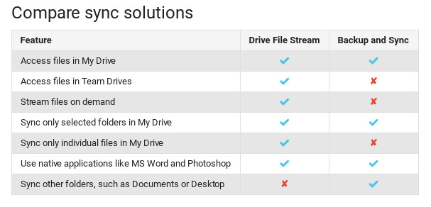 Google Drive для PC и Mac прекратит работу в марте 2018 года - 2
