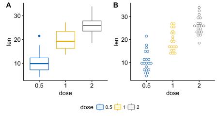 ggplot2: как легко совместить несколько графиков в одном, часть 2 - 8