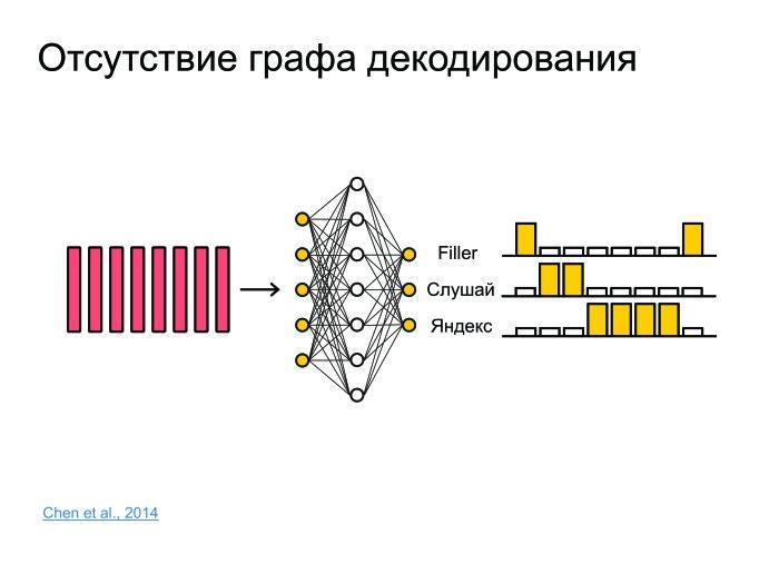 Открытые проблемы в области распознавания речи. Лекция в Яндексе - 14