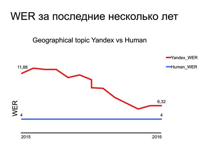 Открытые проблемы в области распознавания речи. Лекция в Яндексе - 17