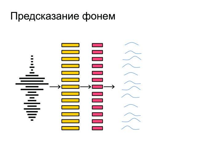 Открытые проблемы в области распознавания речи. Лекция в Яндексе - 3