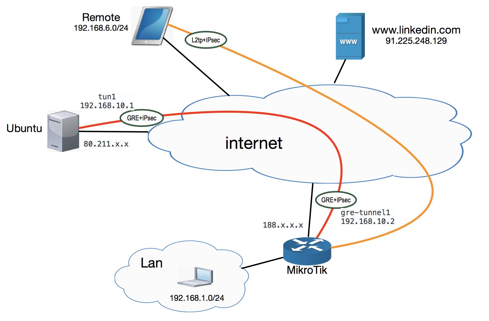 Выходим в интернет за пределами РФ: (MikroTik<->Ubuntu) * GRE - IPsec - 1