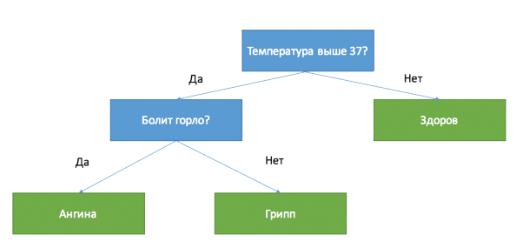 Машинное обучение руками «не программиста»: классификация клиентских заявок в тех.поддержку - 4