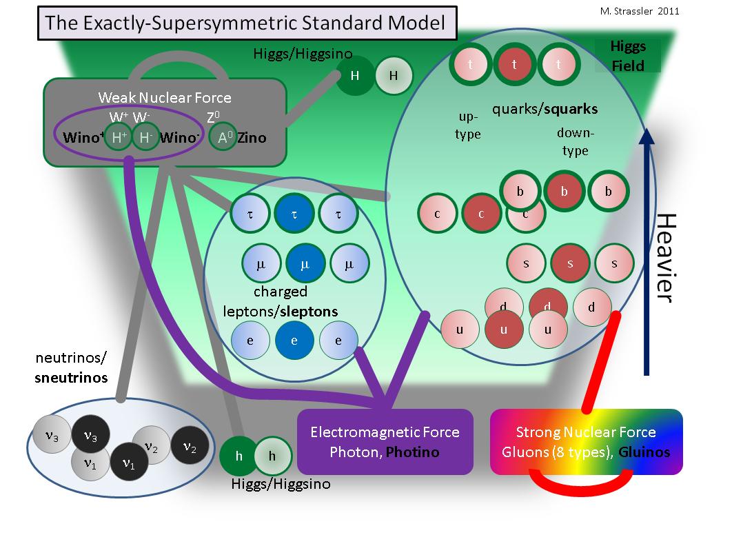 Суперсимметрия и проблема калибровочной иерархии - 1