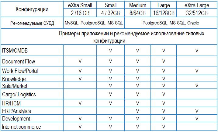DBaaS: базы данных в облаке - 11