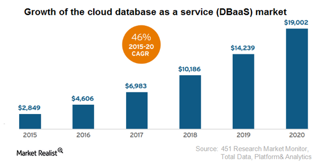 DBaaS: базы данных в облаке - 5