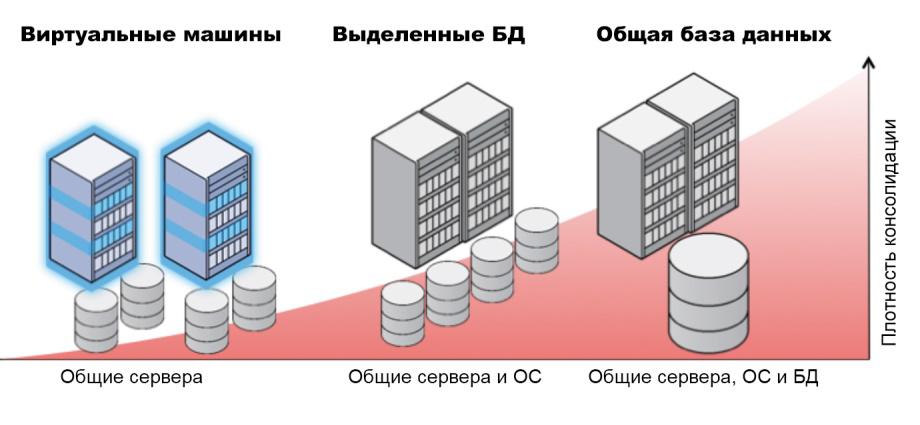 DBaaS: базы данных в облаке - 6