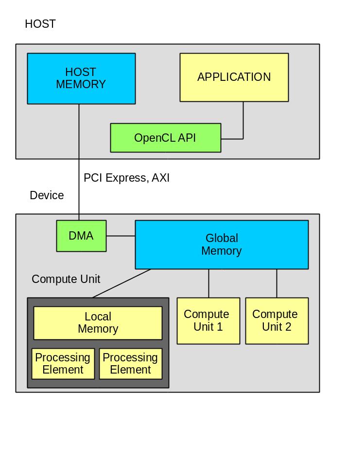 SDAccel — проверяем передачу данных - 3