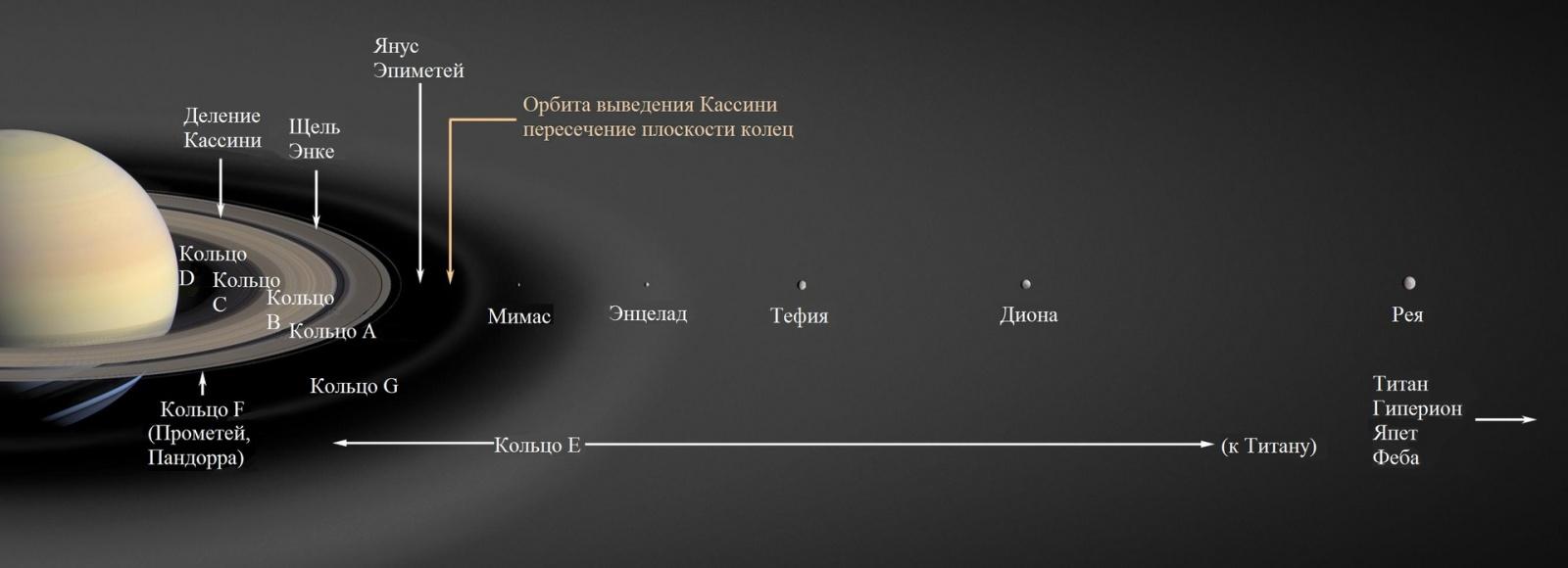 Кассини-Гюйгенс — финал 20 лет исследований - 11