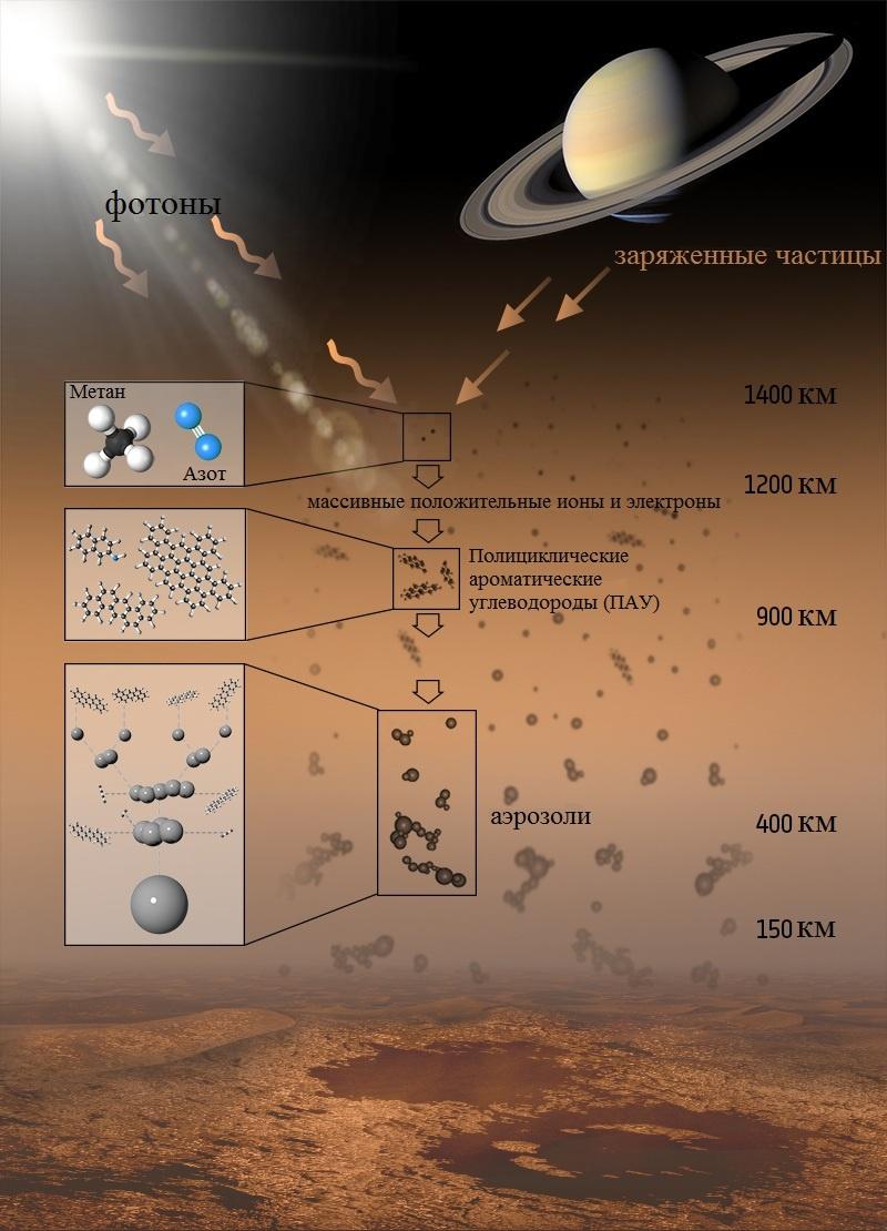 Кассини-Гюйгенс — финал 20 лет исследований - 20