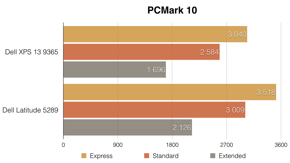 Dell XPS 13 9365: лёгкий трансформер на каждый день - 18