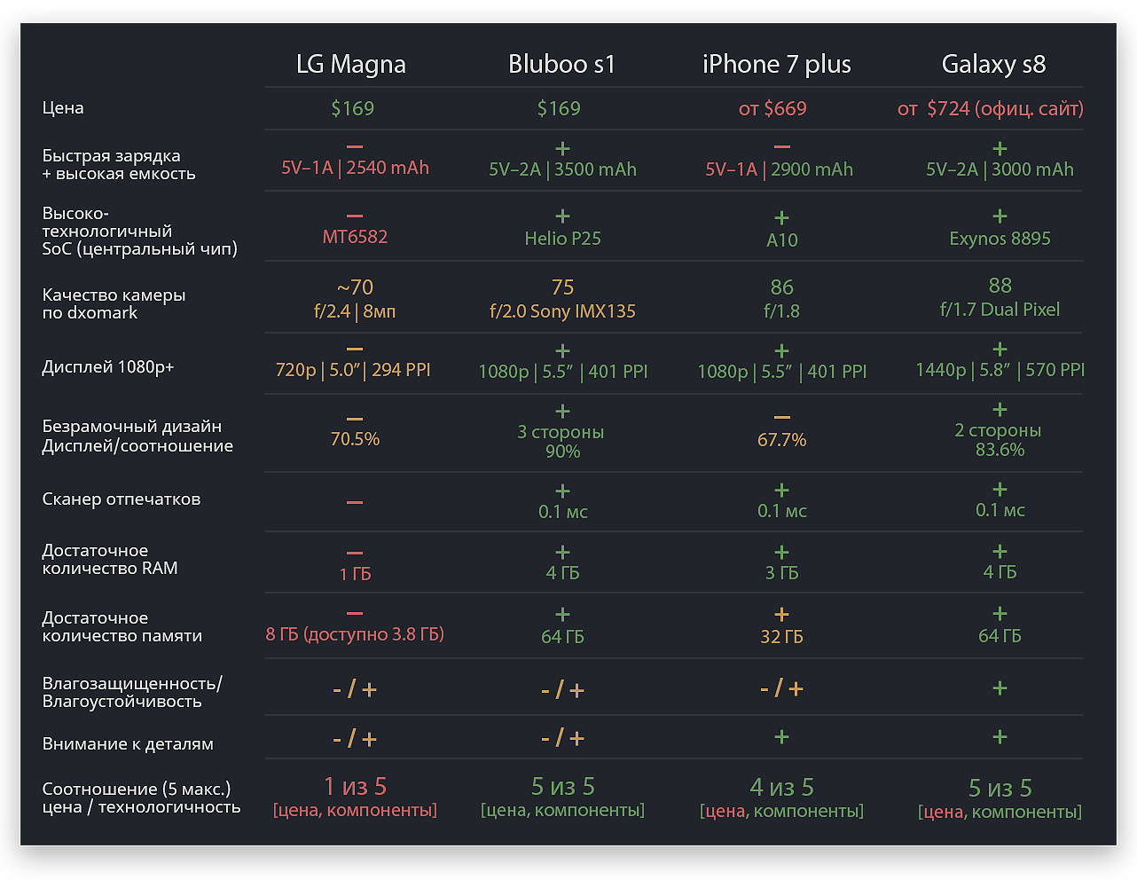 Компоненты и технологии в смартфонах 2017 года & обзор бюджетного «безрамочного» Bluboo s1 - 3