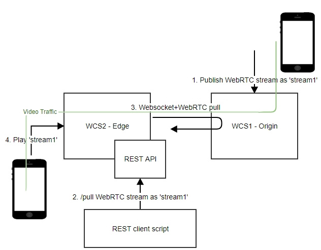 Межсерверное WebRTC - 5
