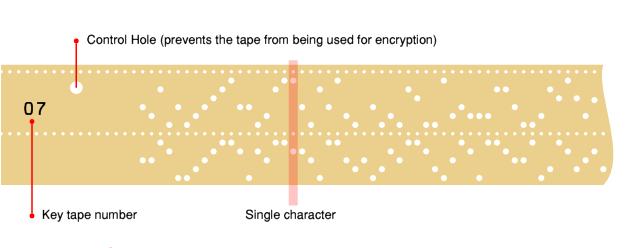Немного из истории криптографии СССP: M-105 под кодовым названием Агат - 10