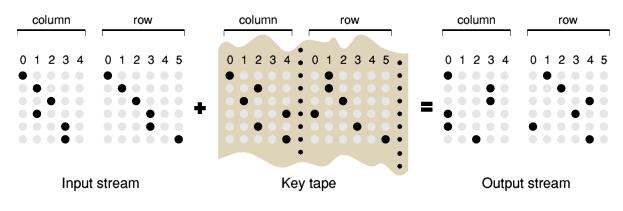 Немного из истории криптографии СССP: M-105 под кодовым названием Агат - 22