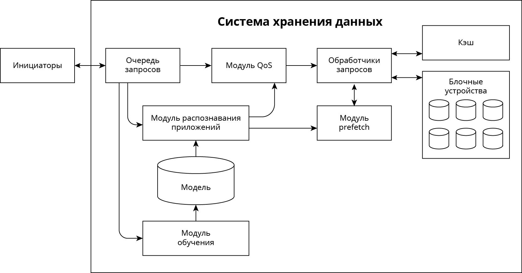 Машинное обучение в практике администрирования. Технология QoSmic - 2