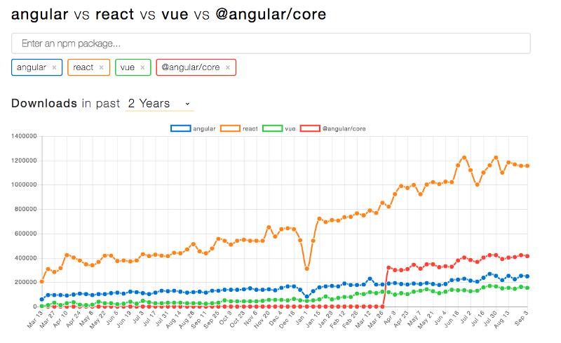 Angular vs. React vs. Vue: Сравнение 2017 - 4